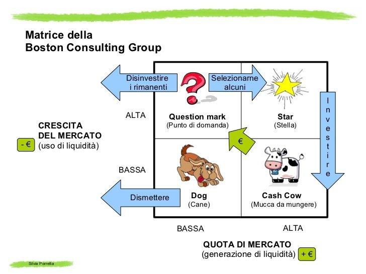 marketing-per-principianti-le-matrici-strategiche-boston-consulting-group-bgc-20-728